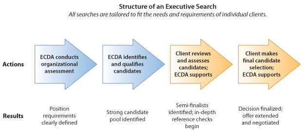 Diagram of the executive search process